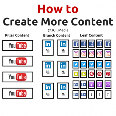 How to create more content